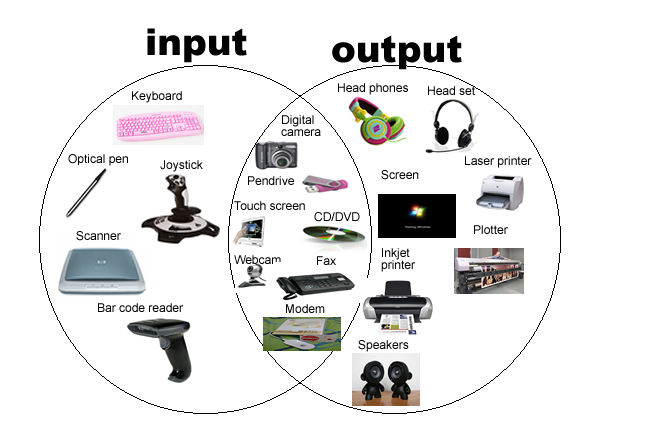 Difference Between Input Devices and Output Devices