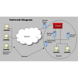 Difference Between Internet Intranet and Extranet