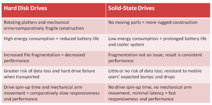 Difference Between Hard Disk and Solid State Drives