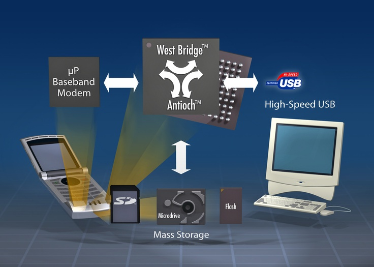 Difference Between System Unit and Peripheral
