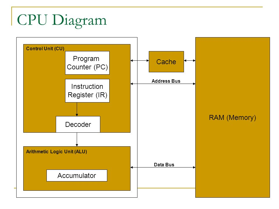 Difference Between Alu And Cpu