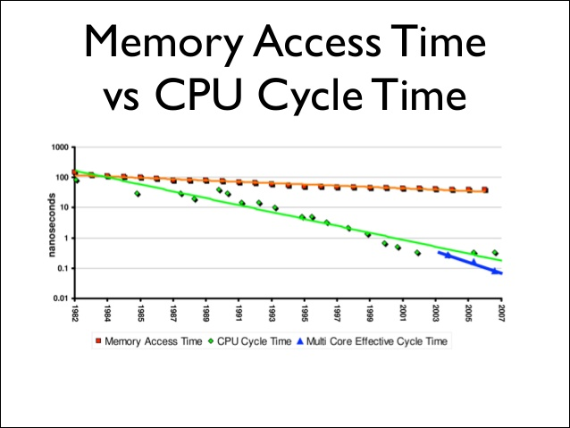 Difference Between Access Time and Cycle Time of Memory