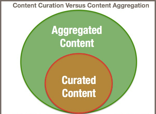 Difference Between Content Aggregation and Content Curation