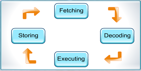Difference Between Machine Cycle and Instruction Cycle