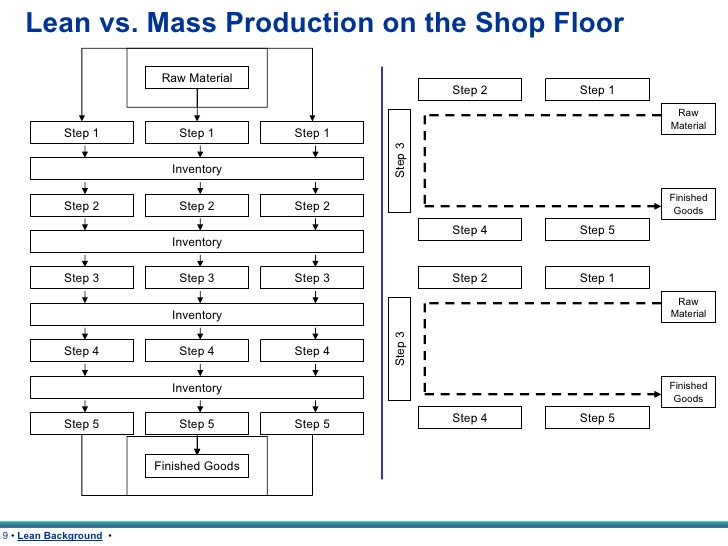 Difference Between Manufacturing and Producing
