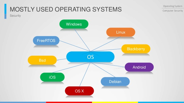 Names Of Operating System