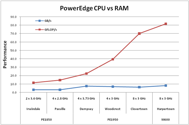 Difference Between Processor and Ram
