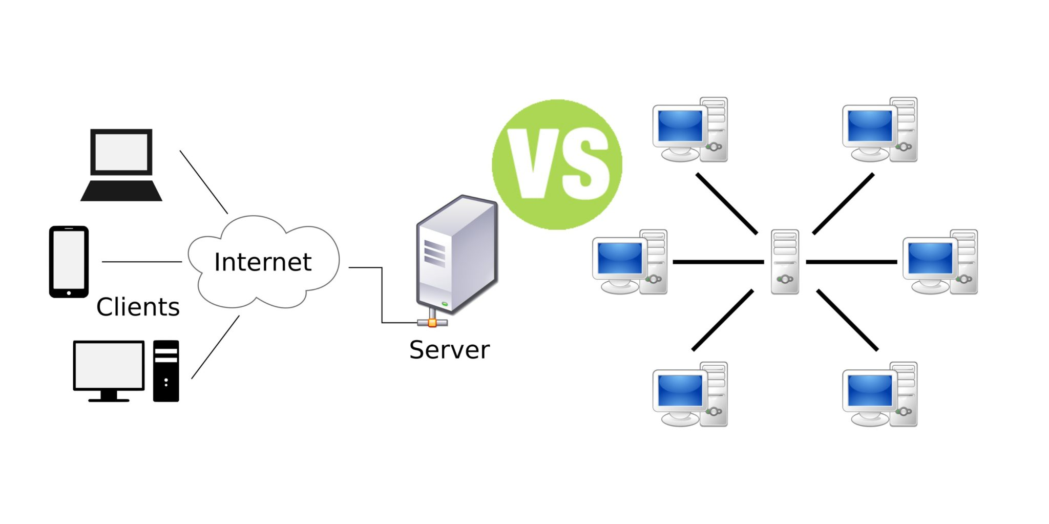 Difference between client server network and peer to peer for Consul server vs client