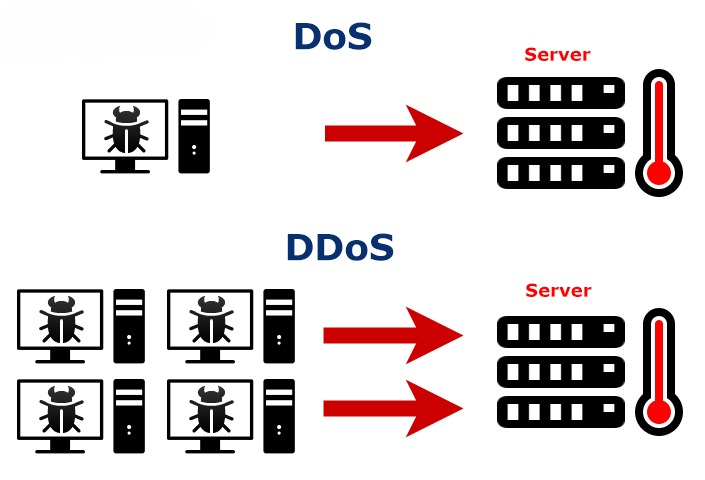 Difference Between DDoS and DoS