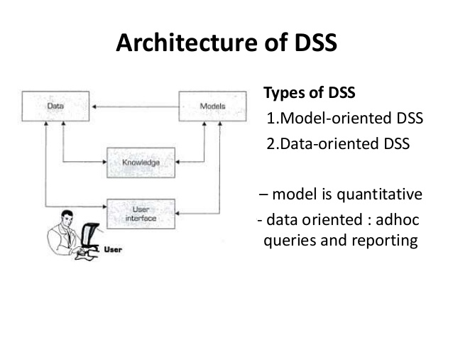 Difference Between DSS and BI