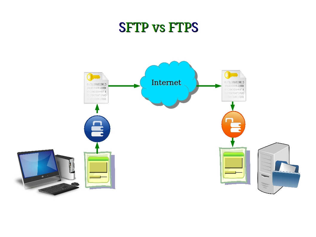 Difference Between FTPS and SFTP