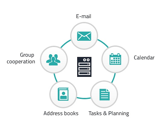 Difference Between Groupware and Email
