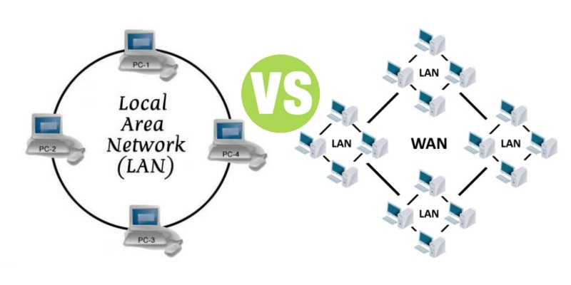 Difference Between LAN and WAN