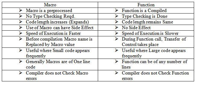 Difference Between Macros and Functions