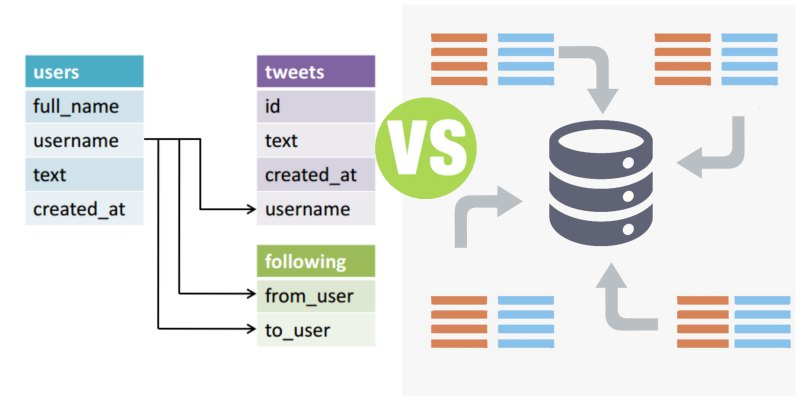 Difference Between Relational Database and Data Warehouse