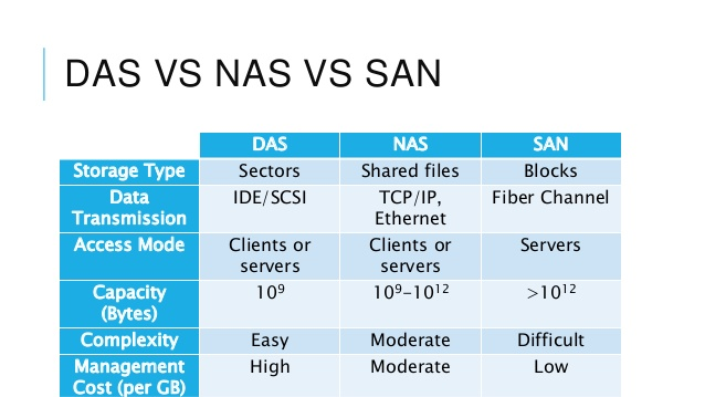 Difference Between SAN and NAS