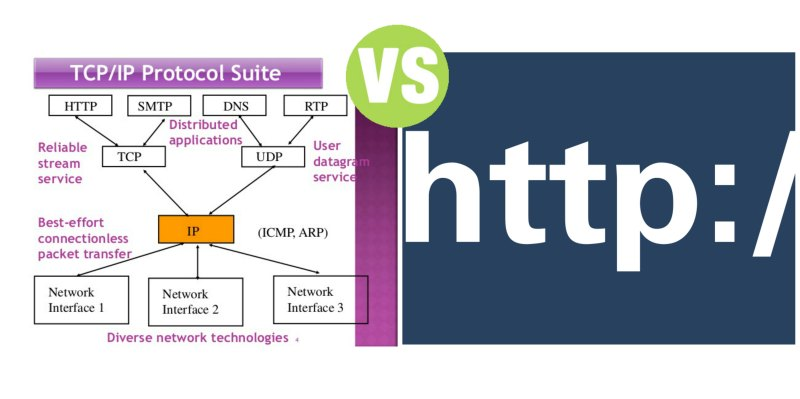 Difference Between TCP/IP and HTTP