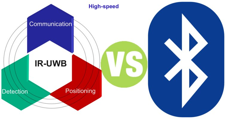 Difference Between UWB and Bluetooth