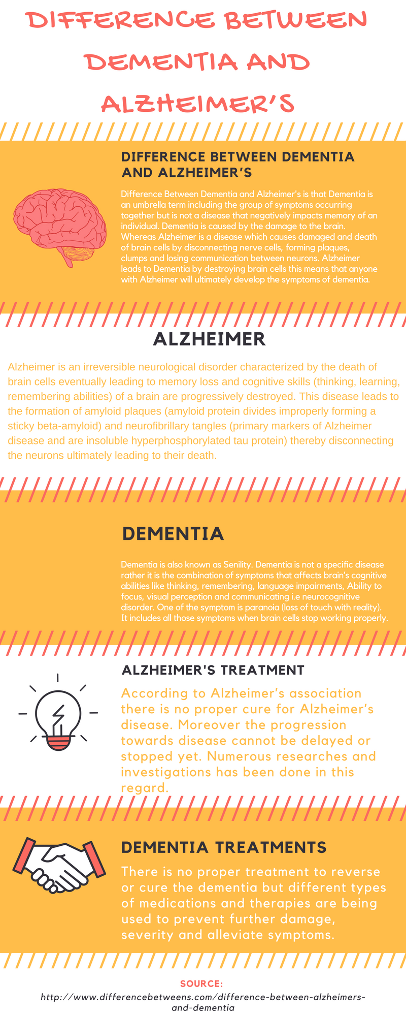 difference between dementia and alzheimer's - HD800×2000