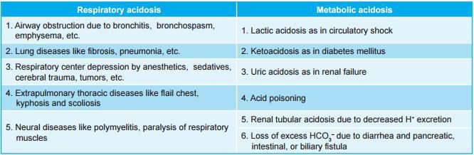 Conditions when the metabolic acids increase in the body
